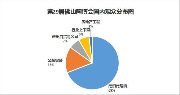 第29届佛山陶博会国内观众分布图.jpg