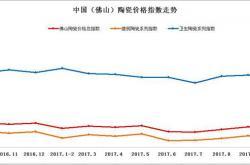 10月佛陶价格指数出炉 卫生陶瓷指数创年内新高