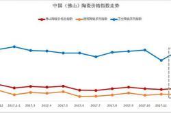 12月佛山陶瓷价格指数走势分析:市场成交放量 12月陶瓷价格总指数小幅上涨