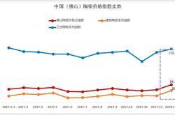 2018年1-2月陶瓷价格指数走势分析:市场回暖 三大类陶瓷价格指数同步上扬