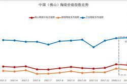 2018年第一季度陶瓷价格总指数回升 市场行情稳中向上