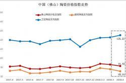 2018年4月佛山陶瓷价格指数走势点评分析