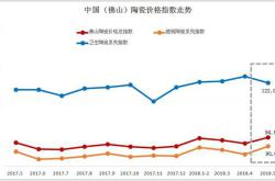 2018年5月佛山陶瓷价格指数走势点评分析:主盘价格支撑坚挺 5月建陶指数止跌回涨