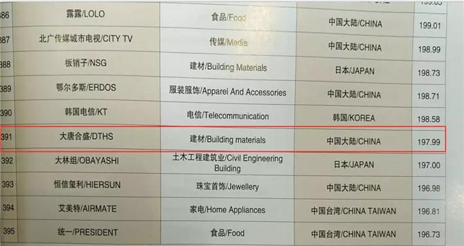 2 第13届亚洲品牌500强——大唐合盛瓷砖品牌排名单.jpg
