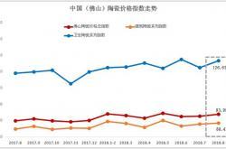 8月佛山陶瓷价格指数走势点评分析:佛陶价格总指数逆势反弹 市场行情小幅回暖