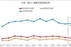 2018年11月佛山陶瓷价格指数走势点评分析:总指数连续3月下跌 市场行情走势低迷