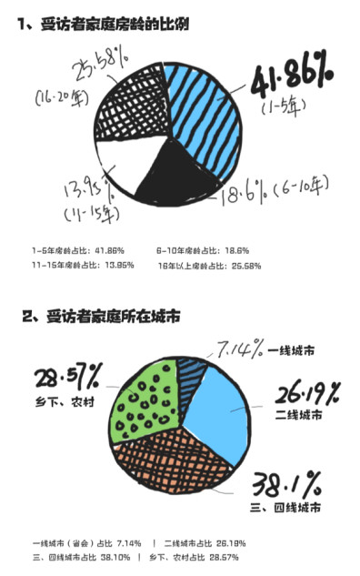 东鹏整装卫浴2018厕所革命调查数据报告手记251.jpg