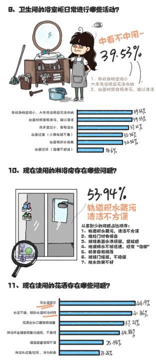东鹏整装卫浴2018厕所革命调查数据报告手记254.jpg