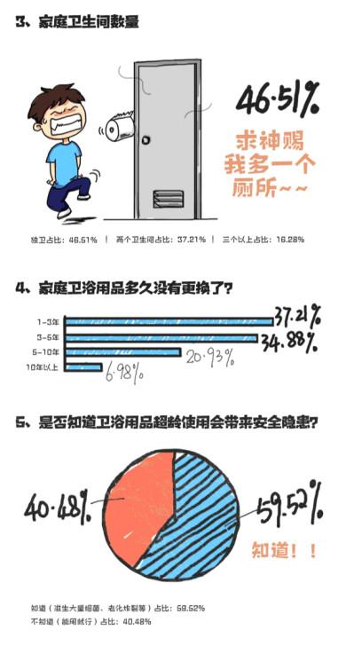 东鹏整装卫浴2018厕所革命调查数据报告手记252.jpg