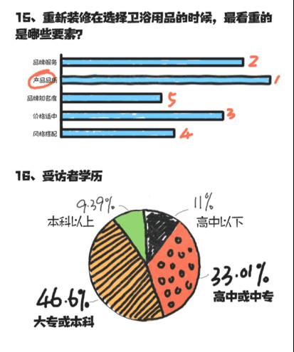 东鹏整装卫浴2018厕所革命调查数据报告手记256.jpg