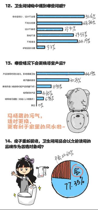 东鹏整装卫浴2018厕所革命调查数据报告手记255.jpg