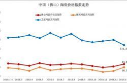 2019年1-2月佛山陶瓷价格指数走势点评分析