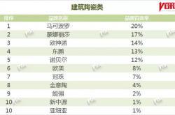 蒙娜丽莎获中国房地产开发企业首选品牌