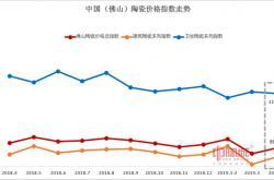 2019年4月佛山陶瓷价格指数:权重产品指数上涨 市场行情小幅回暖