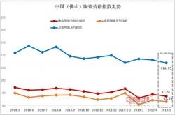 2019年5月佛山陶瓷价格指数走势点评分析:三大类指数全线下跌 市场行情逆势下行