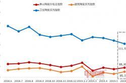 2019年6月佛山陶瓷价格指数走势点评分析:卫生陶瓷系列指数跌幅加大 市场行情持续走低