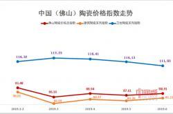 2019年1-6月佛山陶瓷价格指数走势点评分析:卫生陶瓷系列指数震荡下挫 市场行情下滑明显