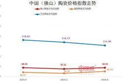 2019佛山陶瓷价格指数二季度指数走势低迷 市场行情弱势运行