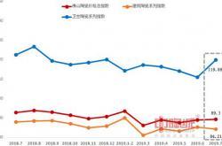 2019年7月佛山陶瓷价格指数走势点评分析:建陶指数小幅下滑 洁具指数高位回升