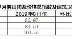 2019年8月佛山陶瓷价格指数走势点评分析
