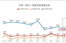 2019年11月佛山陶瓷价格指数走势点评分析