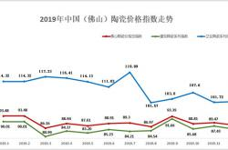2019年全年中国(佛山)陶瓷价格指数走势分析
