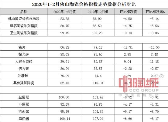 2020年1-2月佛山陶瓷价格指数走势点评分析03.17(外发媒体宣传)666.jpg