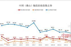 2020年1-2月佛山陶瓷价格指数三大类指数同步下滑