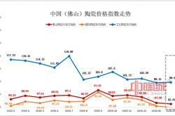 3月佛山陶瓷价格指数:市场行情继续低迷下行 建陶指数首次跌入80点以下