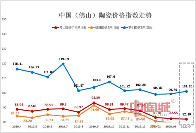 0516  2019.04—2020.04 佛山定 陶瓷价格指数走势图.jpg