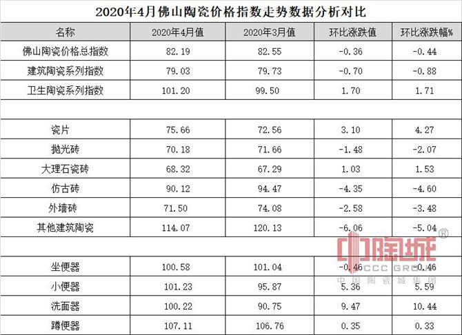 0516  2020年4月佛山陶瓷价格指数走势数据分析对比.jpg