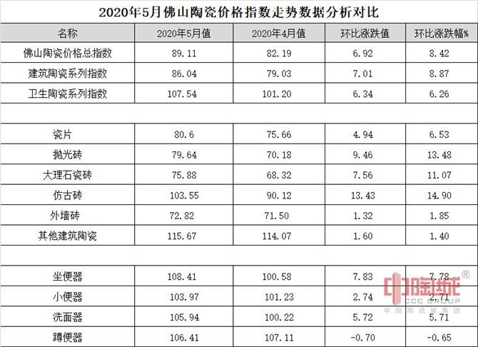 2020年5月份佛山陶瓷价格指数走势数据(加水印).jpg