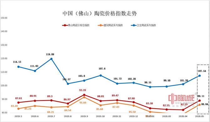 佛山陶瓷价格指数走势图(2019.5-2020.5)(加水印).jpg