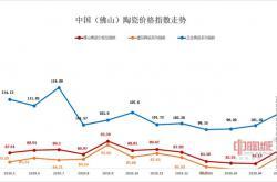 5月佛陶价格指数全线上涨 市场行情回暖