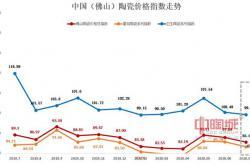 7月佛山陶瓷价格指数走势:7月淡季来临 佛陶指数齐齐下跌