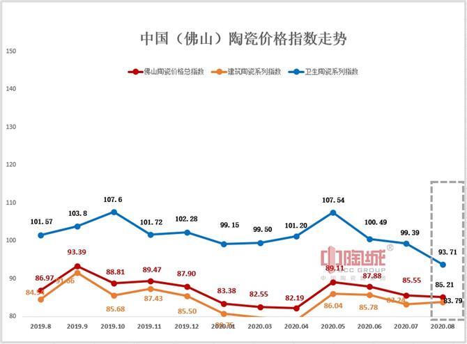 图一:2019.08-2020.08 佛山陶瓷价格指数走势点评分析 .jpg