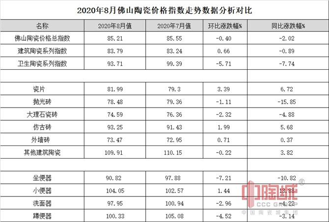 图二:2020年8月佛山陶瓷价格指数走势数据分析对比图.jpg