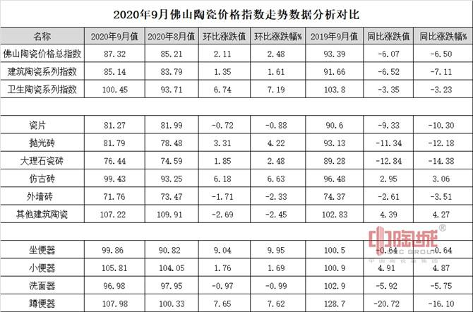 2020年9月佛山陶瓷价格指数走势数据分析对比.jpg