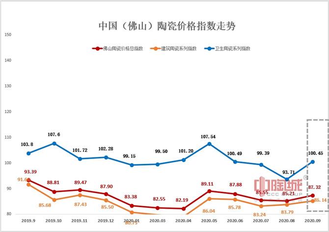 2019年9月—2020年9月佛山陶瓷价格指数走势图.jpg