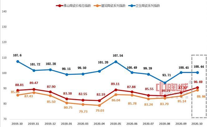 10月佛陶价格总指数再涨 市场运行平稳