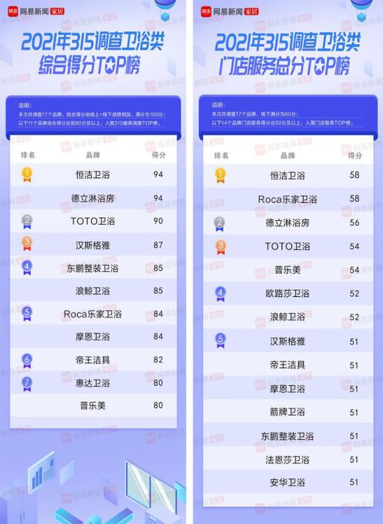"""卫冕""""双料冠军""""!恒洁再度引领315家居服务调查榜166.jpg"""