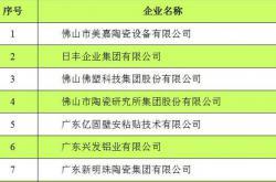 """""""佛山大建材""""隐形冠军企业公示名单"""