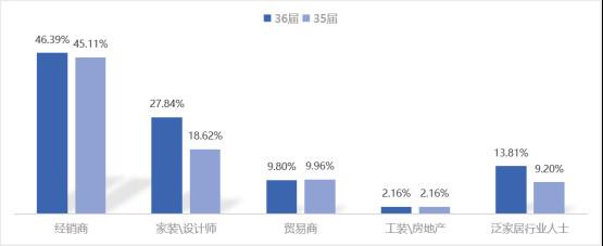龙清玉:第36届佛山陶博会现场人数达64576人,同比第35届上涨9.18%,其中经销商占比接近一半!1451.jpg