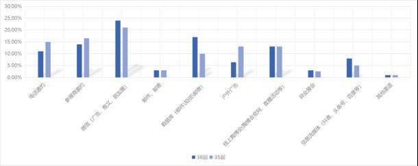 龙清玉:第36届佛山陶博会现场人数达64576人,同比第35届上涨9.18%,其中经销商占比接近一半!2623.jpg