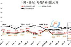市场供需不均  6月佛山陶瓷价格总指数延续下滑态势