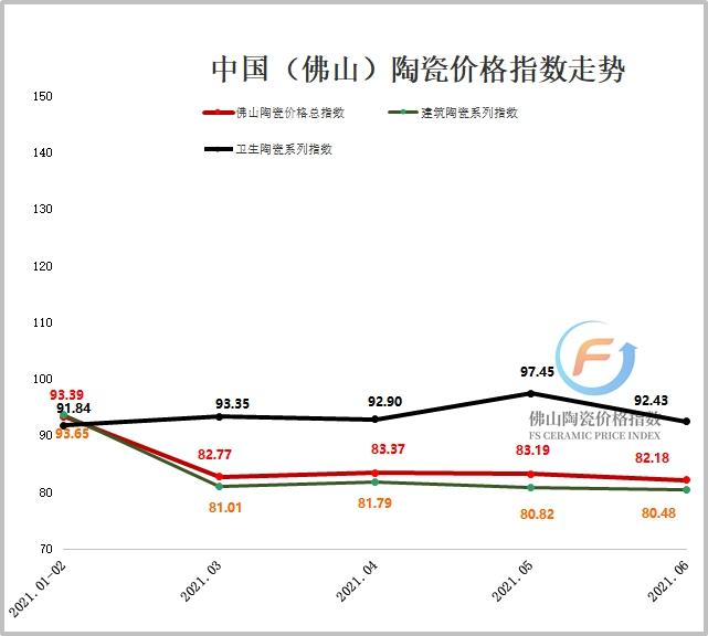 2021年1-6月佛山陶瓷价格指数走势图(加水印).jpg