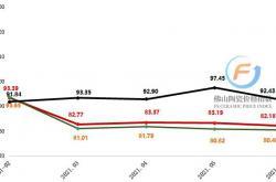 2021年上半年佛山陶瓷价格总指数呈弱势运行格局