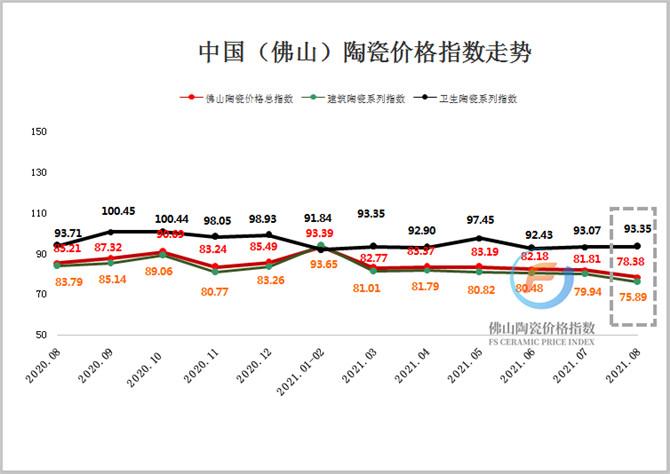 加水印(2020.08-2021.08)佛山陶瓷价格指数走势图.jpg