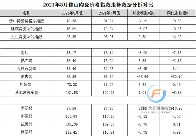 加水印—2021年8月佛山陶瓷价格指数走势数据分析对比.jpg