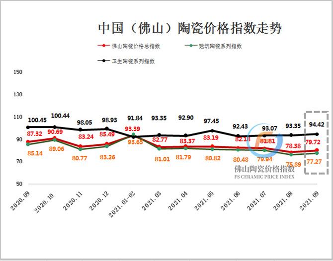 (加水印)2020年9月至2021年9月佛山陶瓷价格指数走势图.jpg